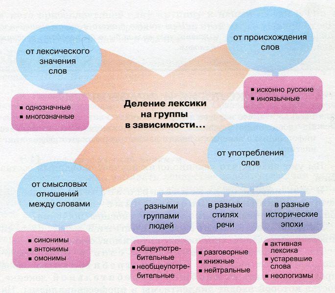 Секреты Русского Словообразования Львова Программа